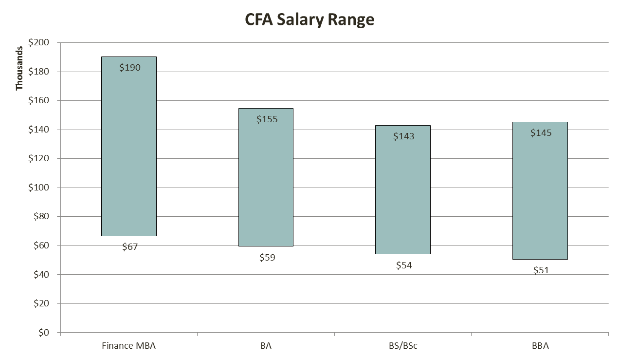 cfa_salary_12_analystprep