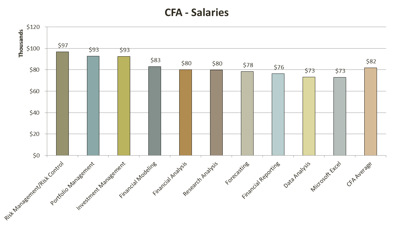 cfa_salary_10_analystprep