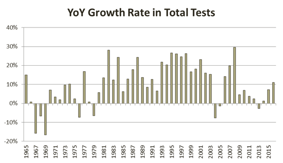cfa-yoy-growth-rate-in-total-tests-taken