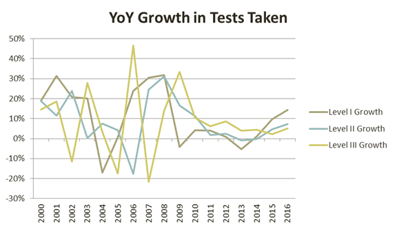 cfa-yoy-growth-in-tests-taken