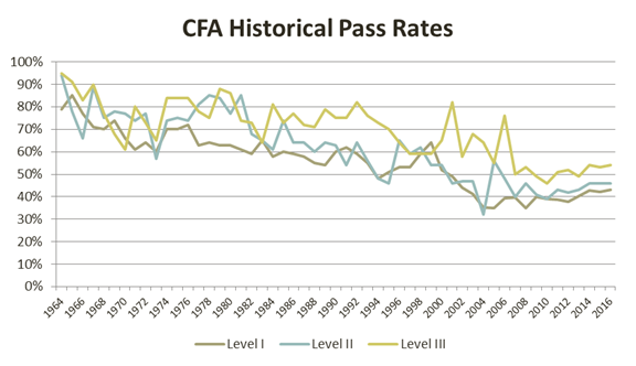 cfa-historical-pass-rates