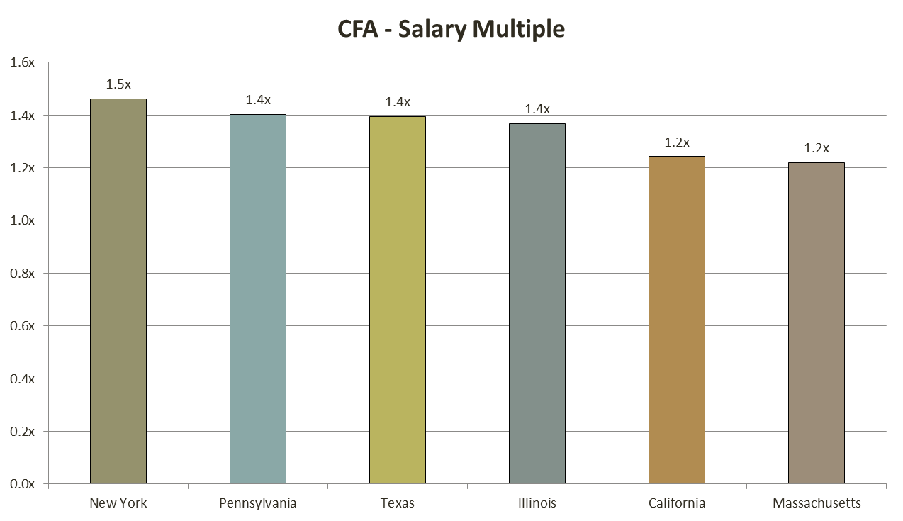 cfa_salary_6_analystprep