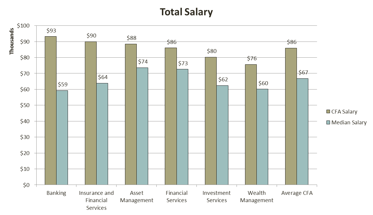 cfa_salary_3_analystprep