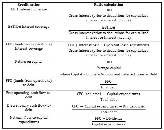Reinvestment ratio cfa staffing al azizia commercial investment company saudi arabia