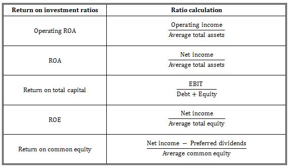 Reinvestment ratio cfa staffing konkurs m forexyard