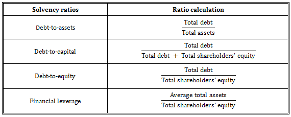 CFA Level 1 Financial Ratios Sheet | AnalystPrep CFA Exams