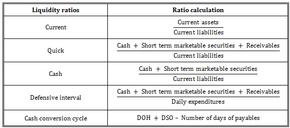 Reinvestment ratio cfa staffing true investment management