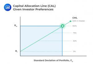 Capital-Allocation-Line-CAL-for-CFA-exam