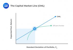 capital-market-line