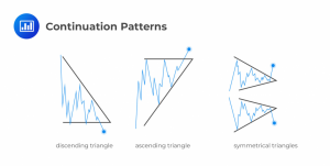 technical-analysis-continuation-patterns