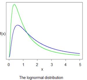 lognormal-distribution
