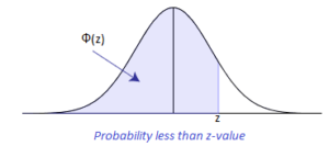 probability-less-than-a-z-value