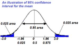 95-confidence-interval