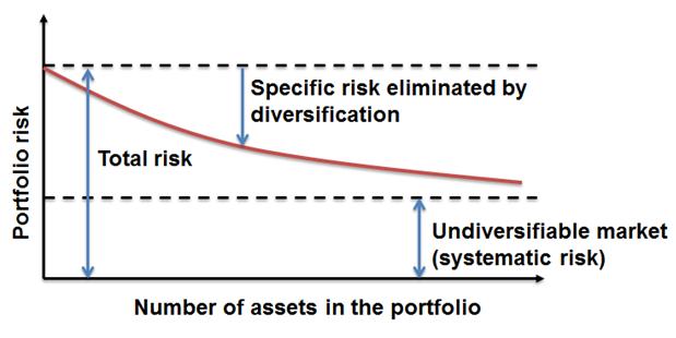cfa-level-1-diversifiable-risk