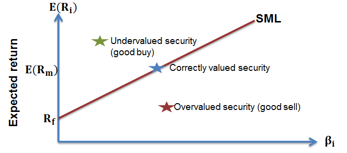 cfa-level-1-overvalued-vs-undervalued-securities1