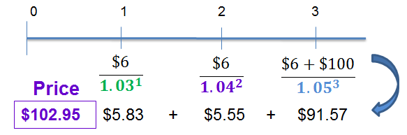 Calculate Price of Bond using Spot Rates | CFA Level 1 - AnalystPrep