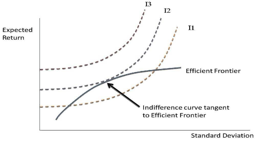 cfa-expected-return-tangent