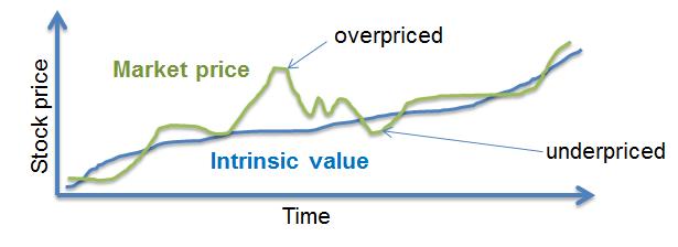 cfa-intrinsic-value-vs-market-value
