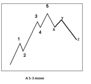 The Elliott Wave Theory Explained | CFA Level 1 - AnalystPrep