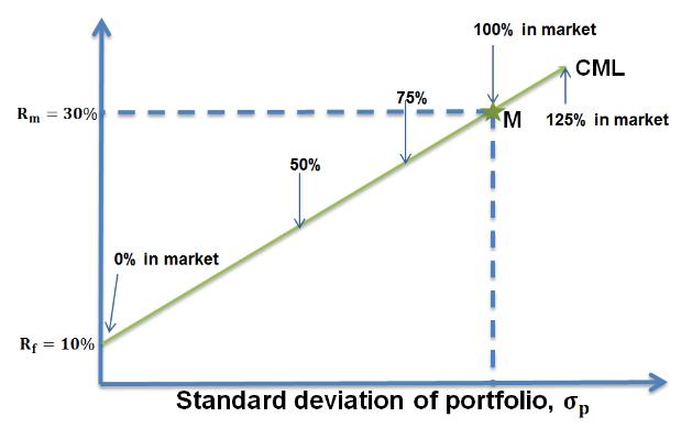 cfa-capital-asset-line-investor-preference