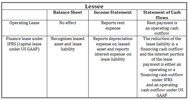disclosures - finance and operating leases