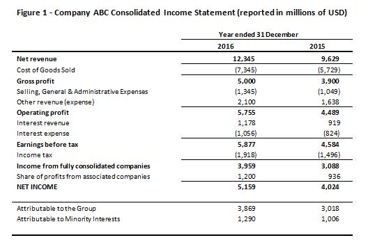 Income Statement | Components Of The Income Statement Cfa Level 1 Analystprep