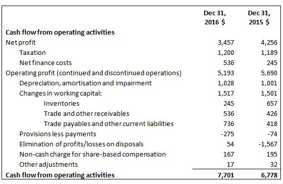 cash flow statement operating activities cfa level 1 analystprep