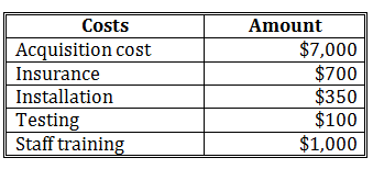 Capitalized and Expensed Costs | CFA Level 1 - AnalystPrep
