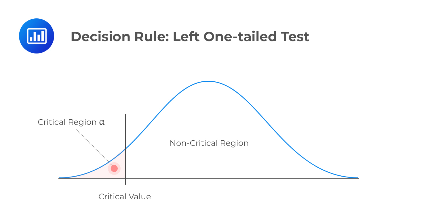decision-rule-left-one-tailed-test