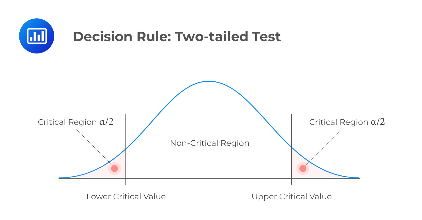 decision-rule-two-tailed-test