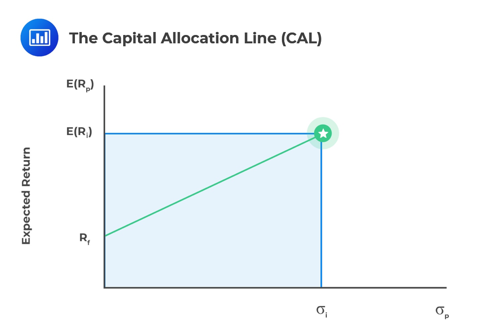 Capital-Allocation-Line-CAL