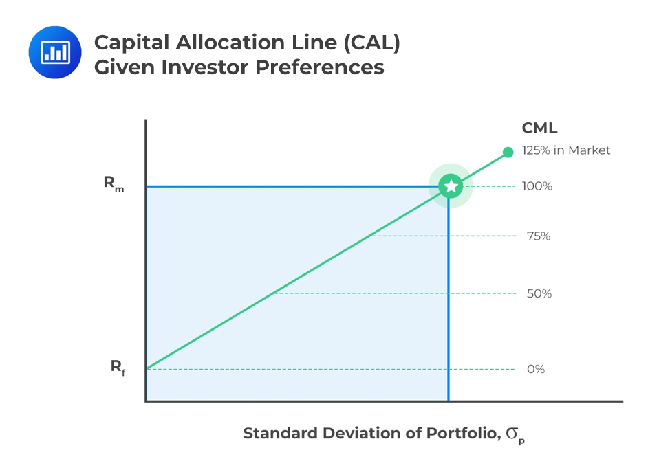 Capital-Allocation-Line-CAL-given-Investor-Preferences