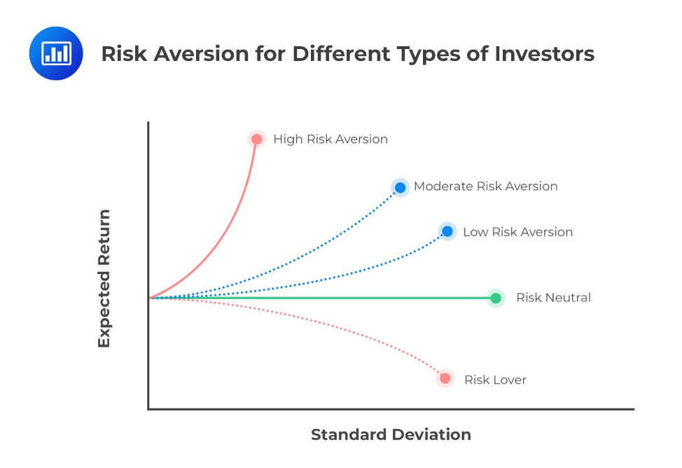 Risk-Aversion-for-Different-Types-of-Investors