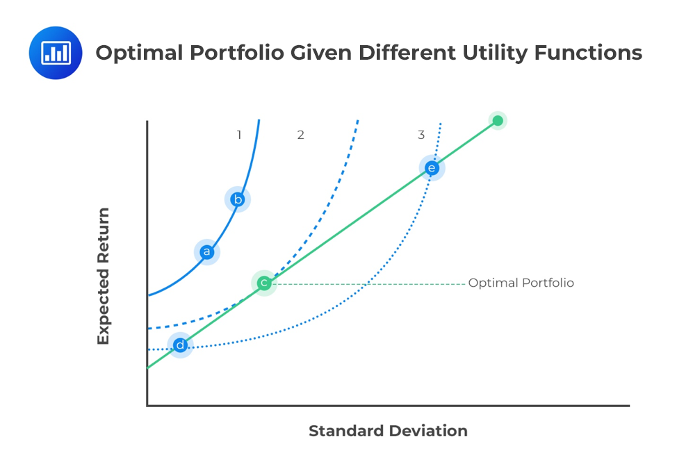 Optimal-Portfolio-Given-Different-Utility-Functions