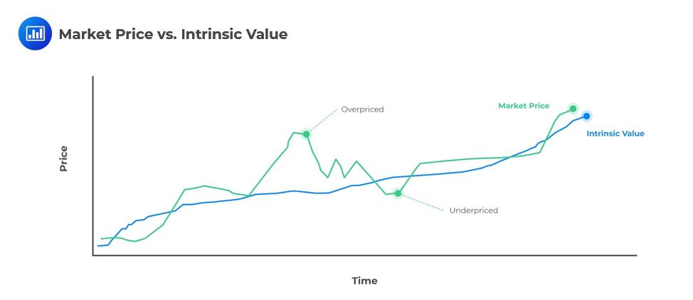 Market-Price-vs-Intrinsic-Value