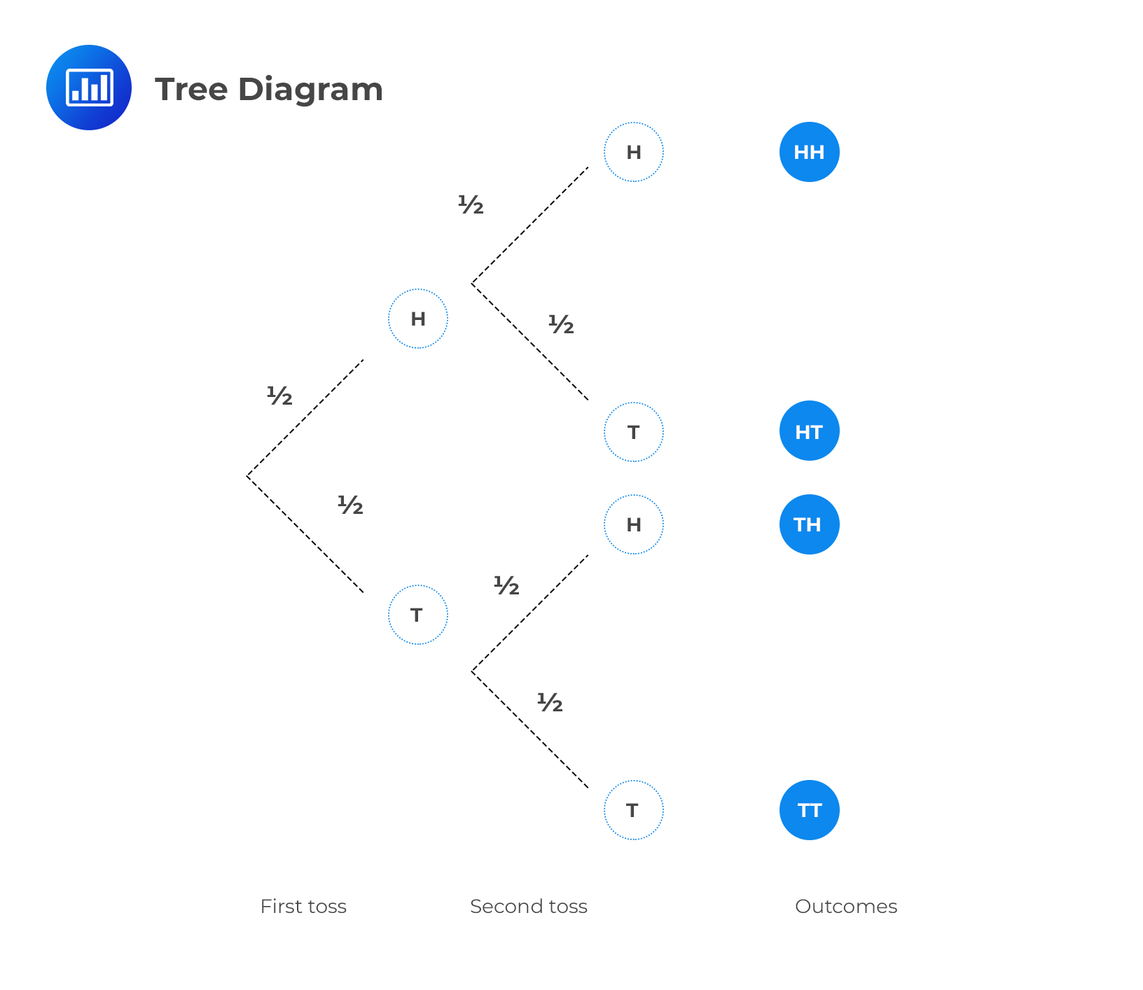 Tree Diagram Example Question Cfa Level I Analystprep