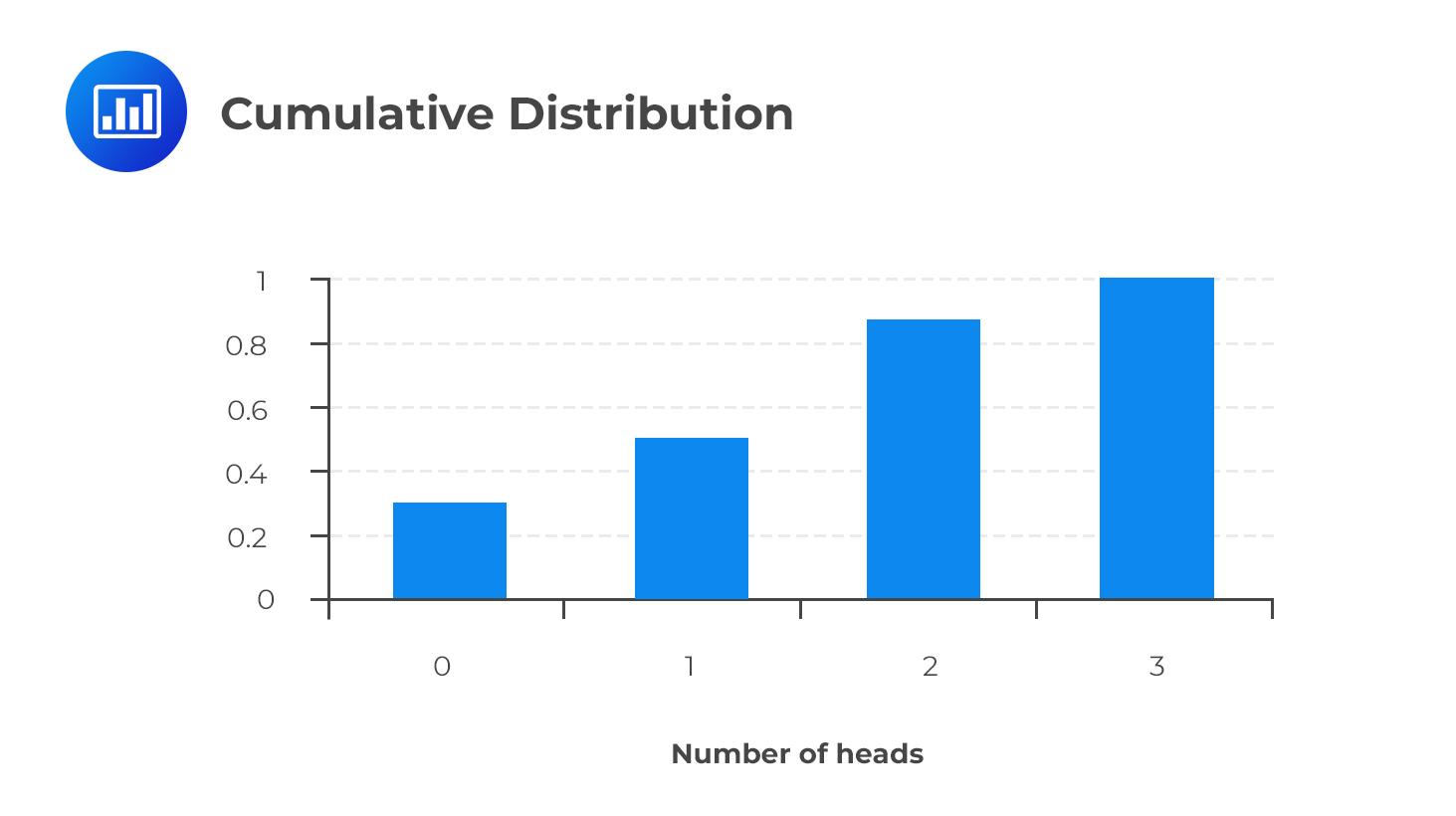 cumulative-distribution