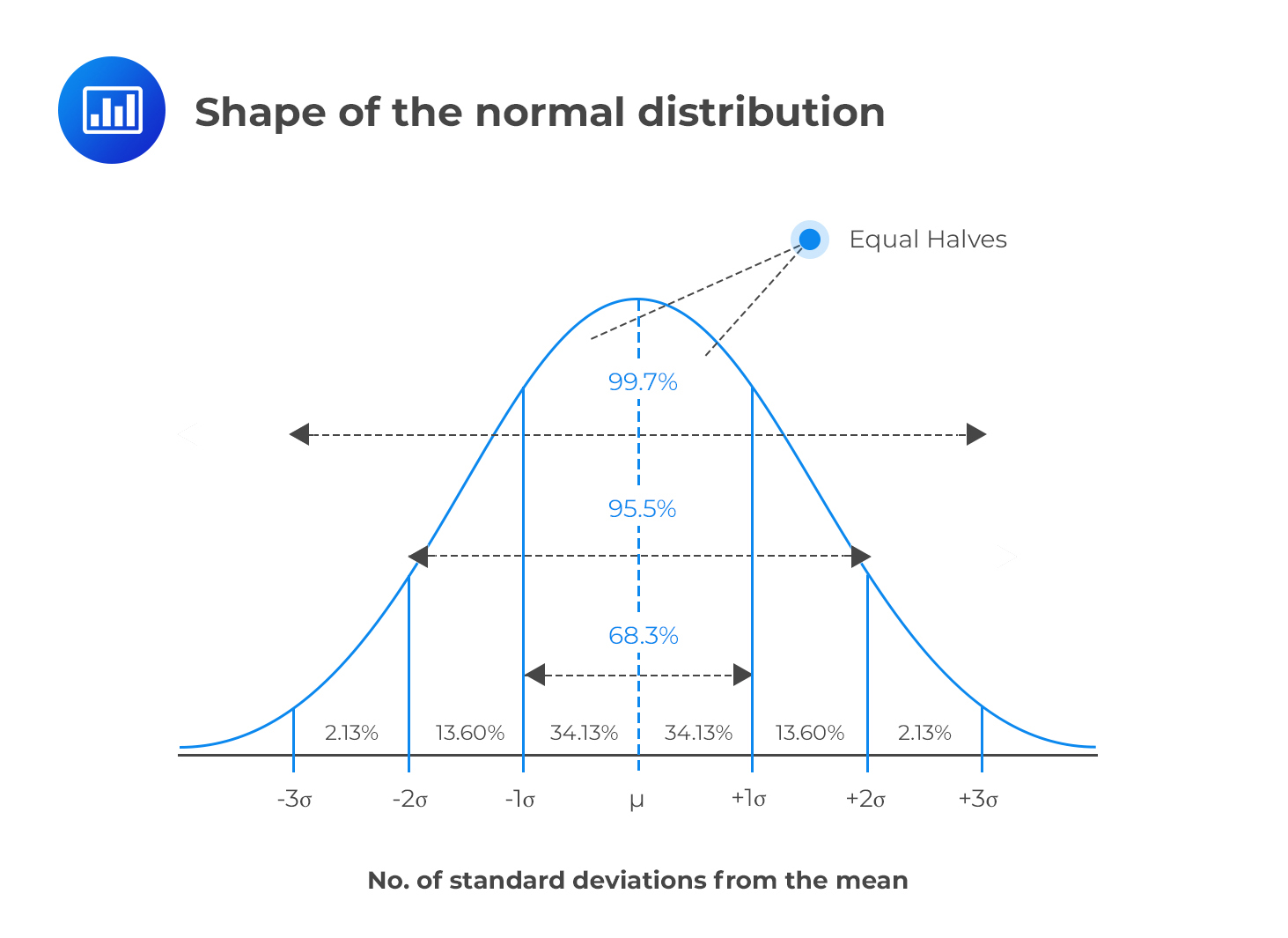 shape-of-the-normal-distribution
