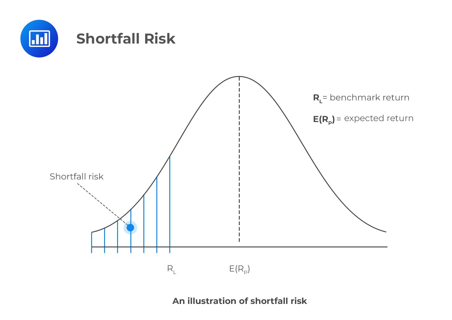 shortfall-risk