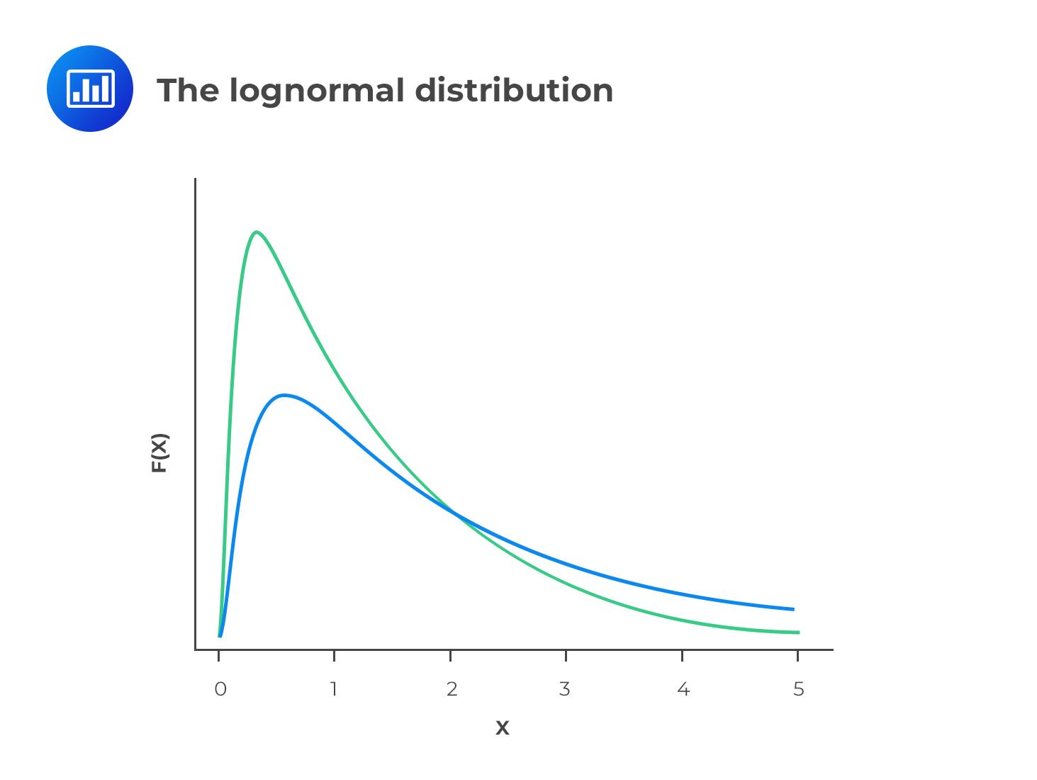 the-lognormal-distribution
