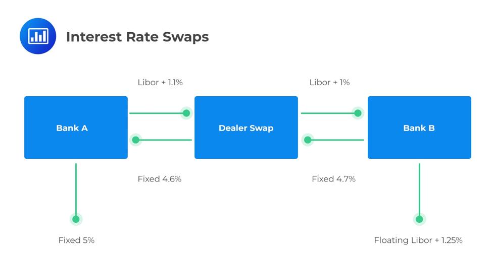 interest-rate-swaps