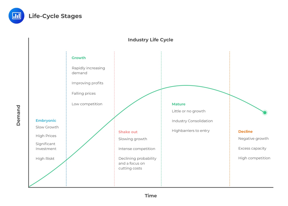 industry-life-cycle-model