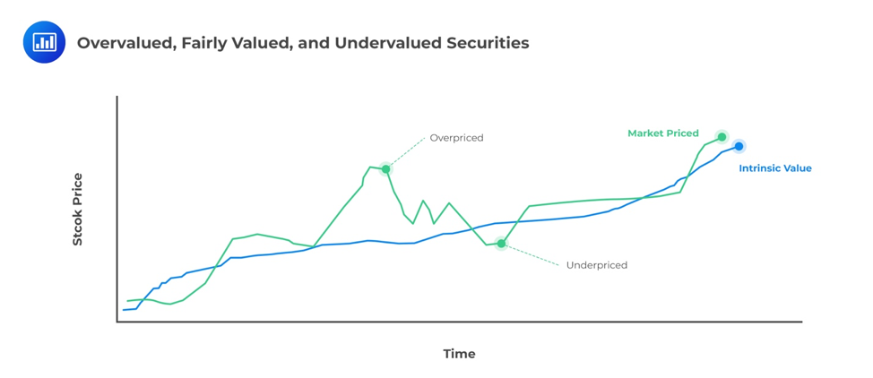 overvalued-fairly-valued-and-undervalued-securities
