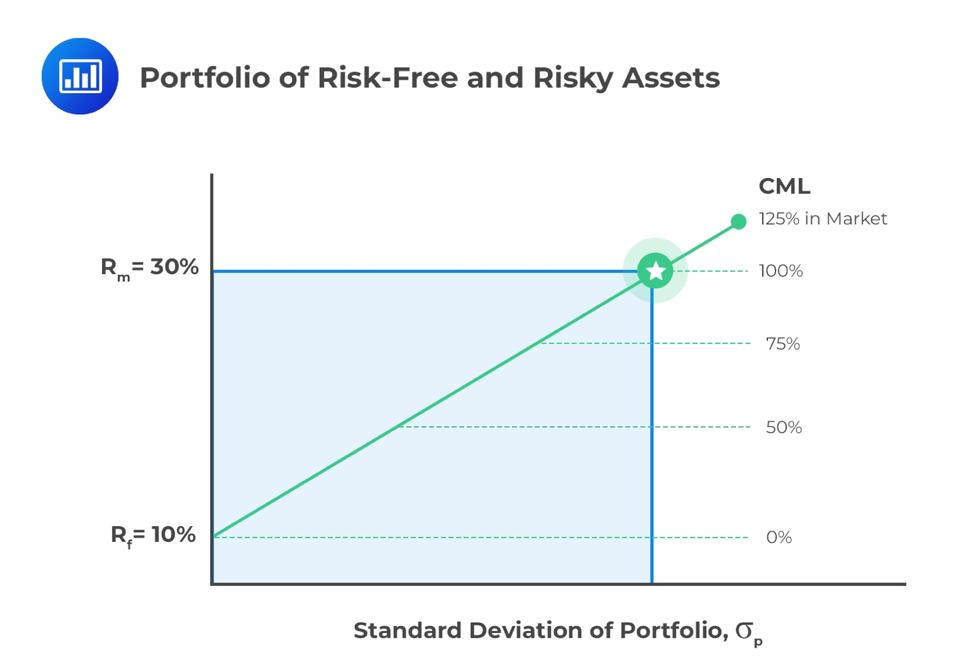 portfolio-of-risk-free-and-risky-assets