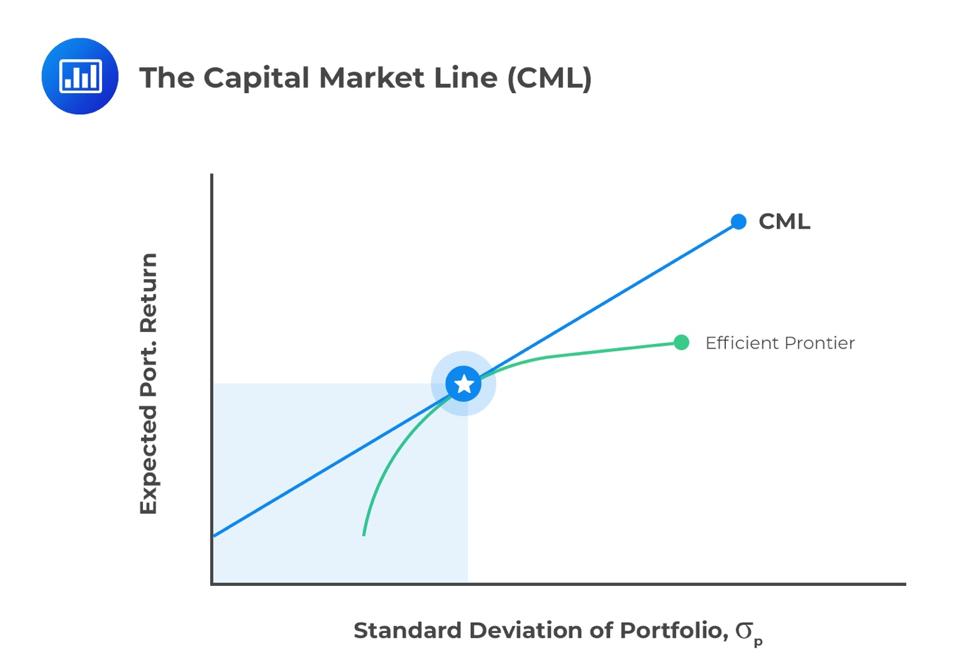 the-capital-market-line-cml
