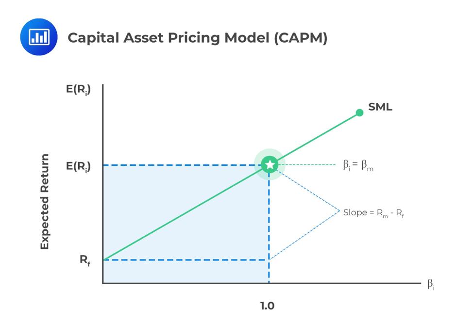 capital-asset-pricing-model-capm