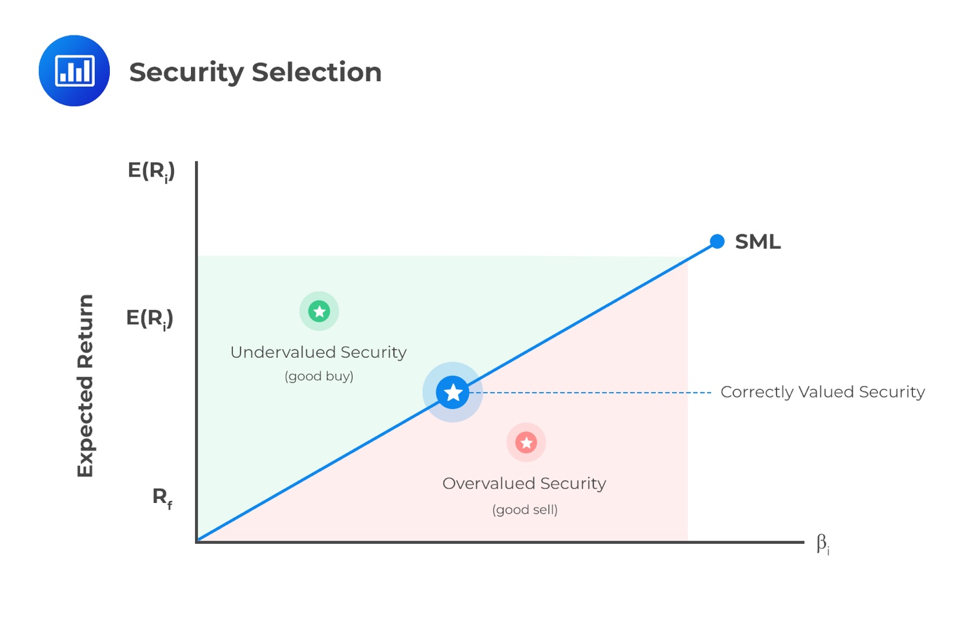 security-selection