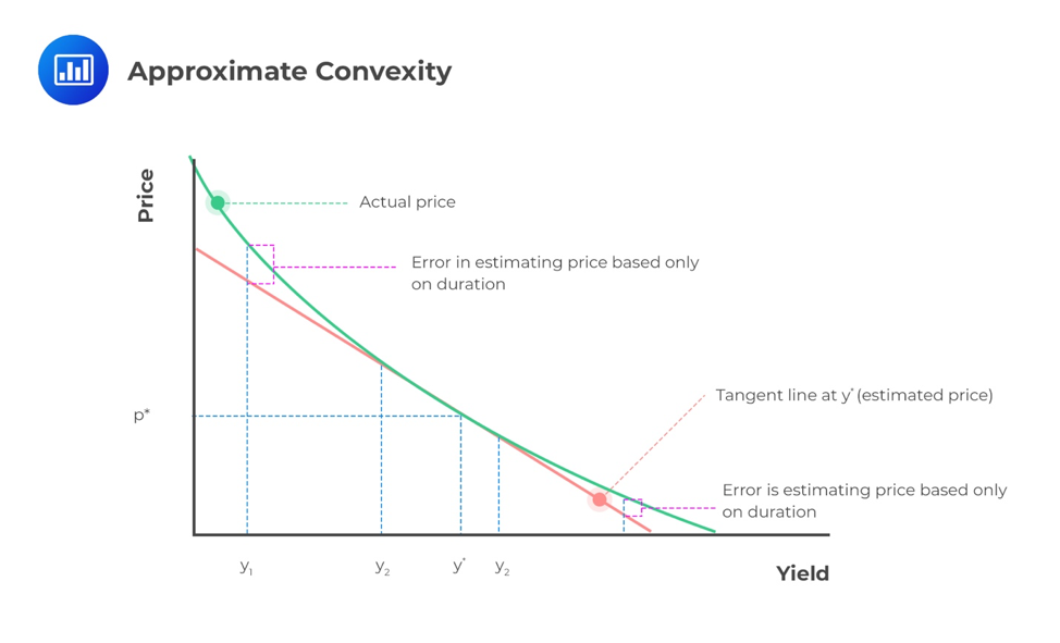 approximate-convexity