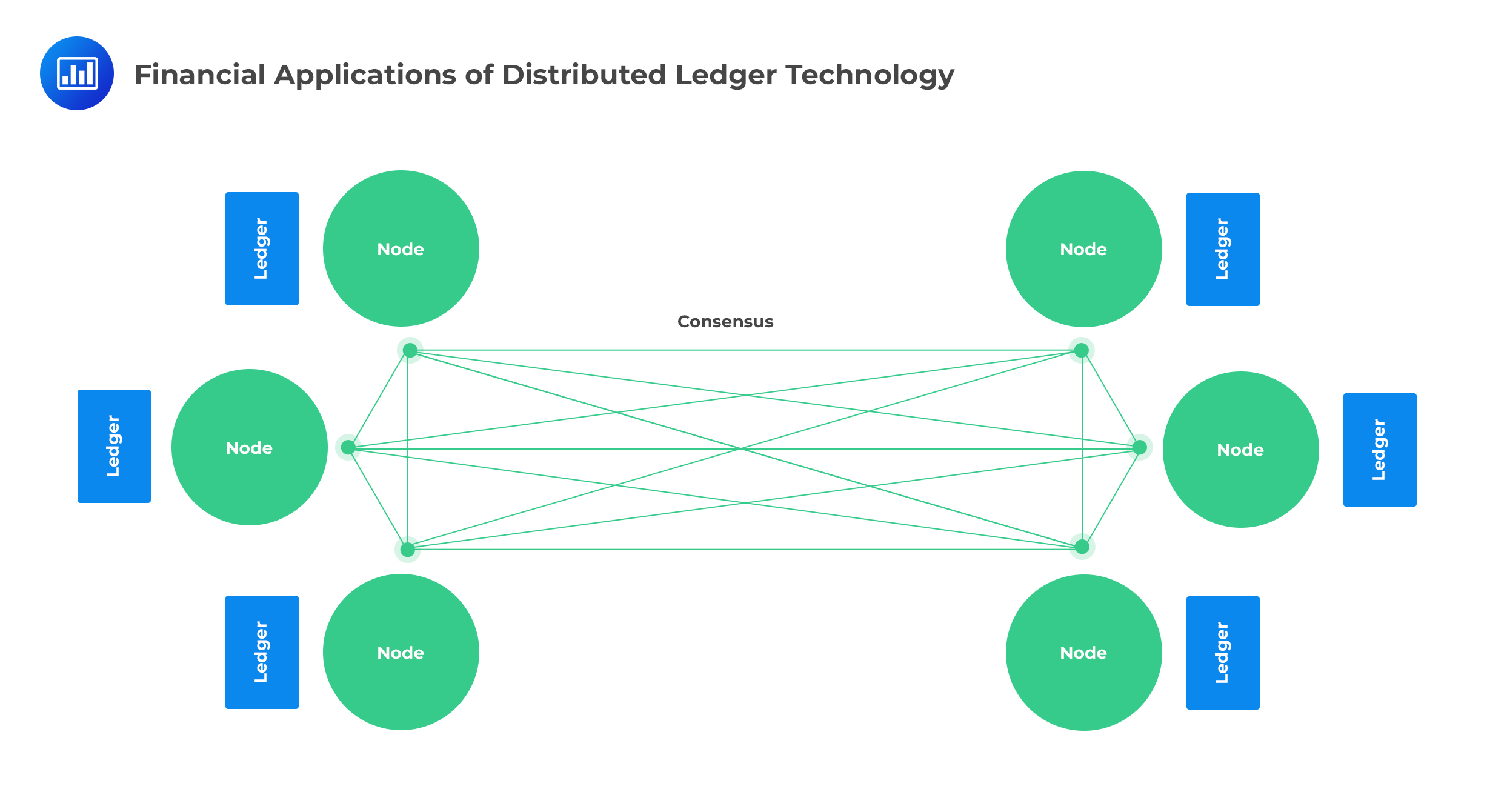 financial-applications-of-distributed-ledger-technology
