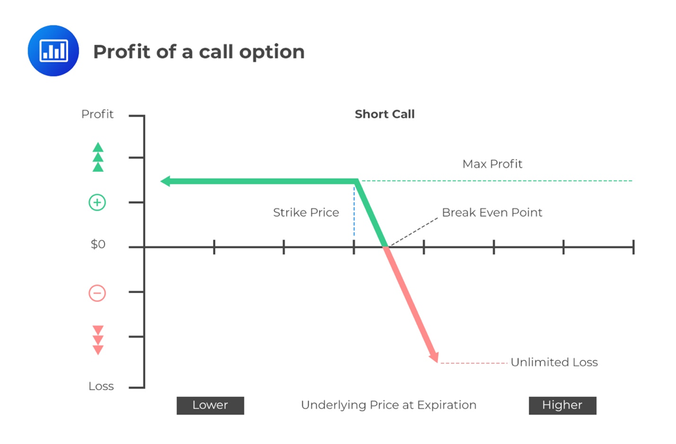profit-of-a-call-option